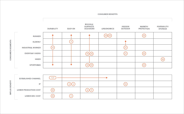 Yaktrax Consumer Benefit Matrix