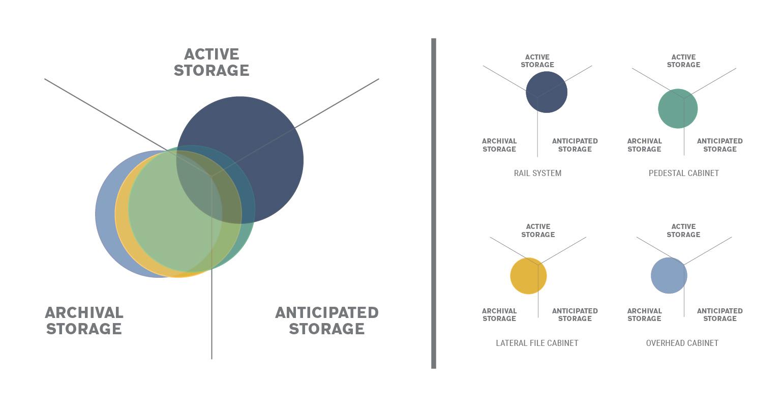 Allsteel Storage Matrix
