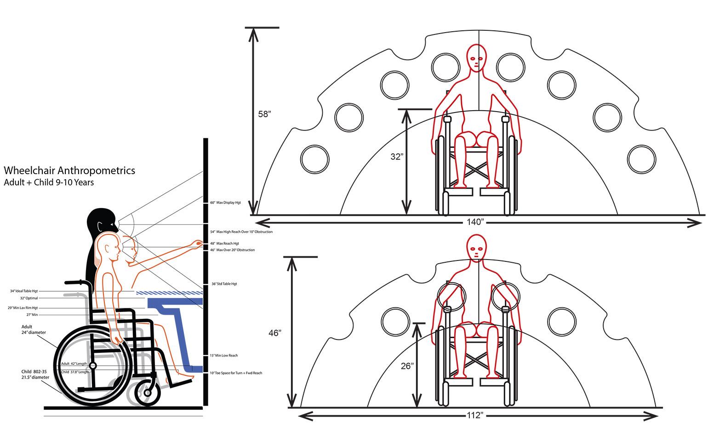 PlayCore Sensory Arch Anthropometric Scale Study
