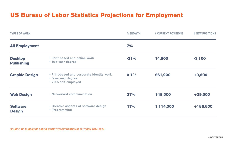 US Bureau Labor Statistics Projections for Employment Chart
