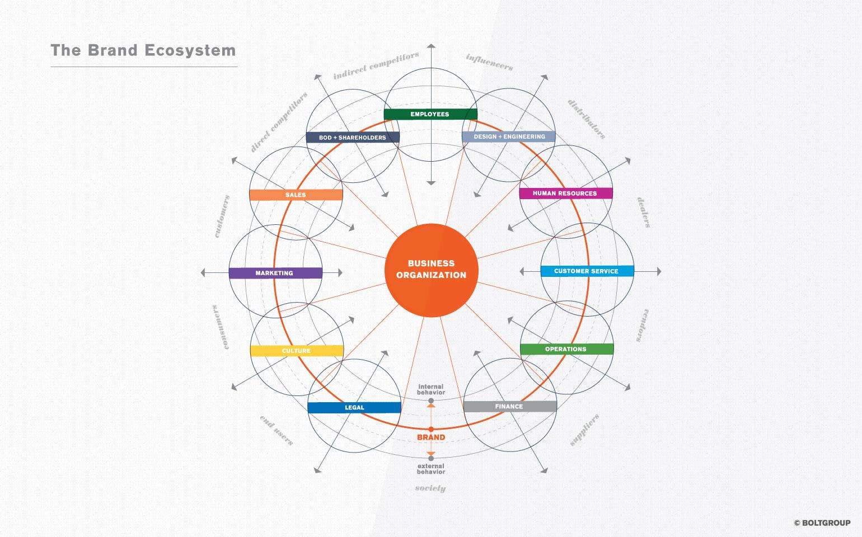 Brand Ecosystem Chart