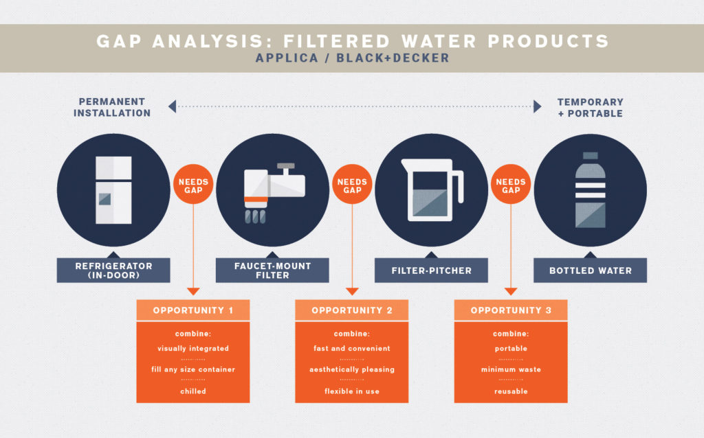 gap analysis for filtered water products