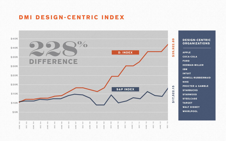 DMI Design-Centric Index