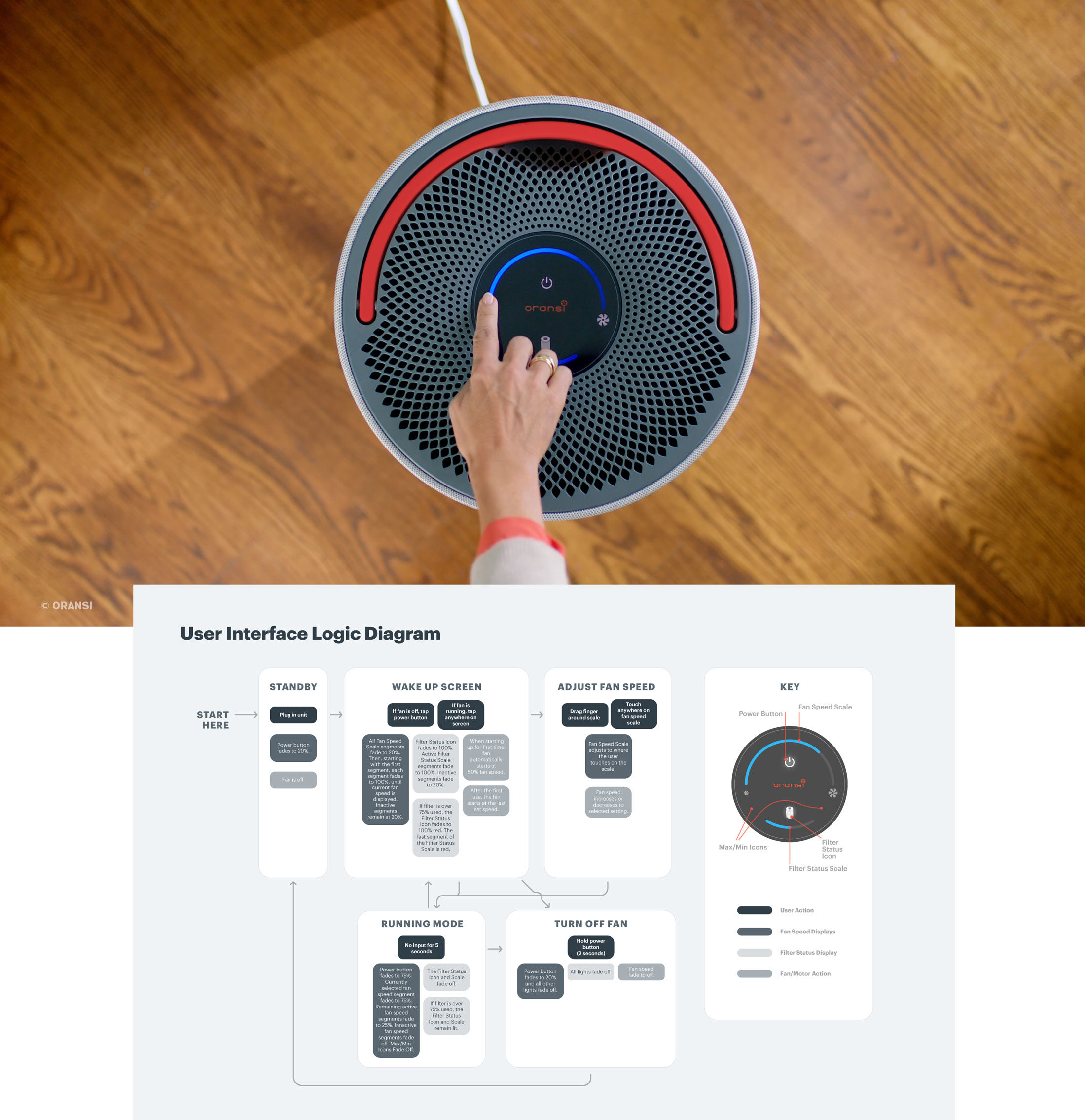 Oransi mod air purifier top view with UX flowchart