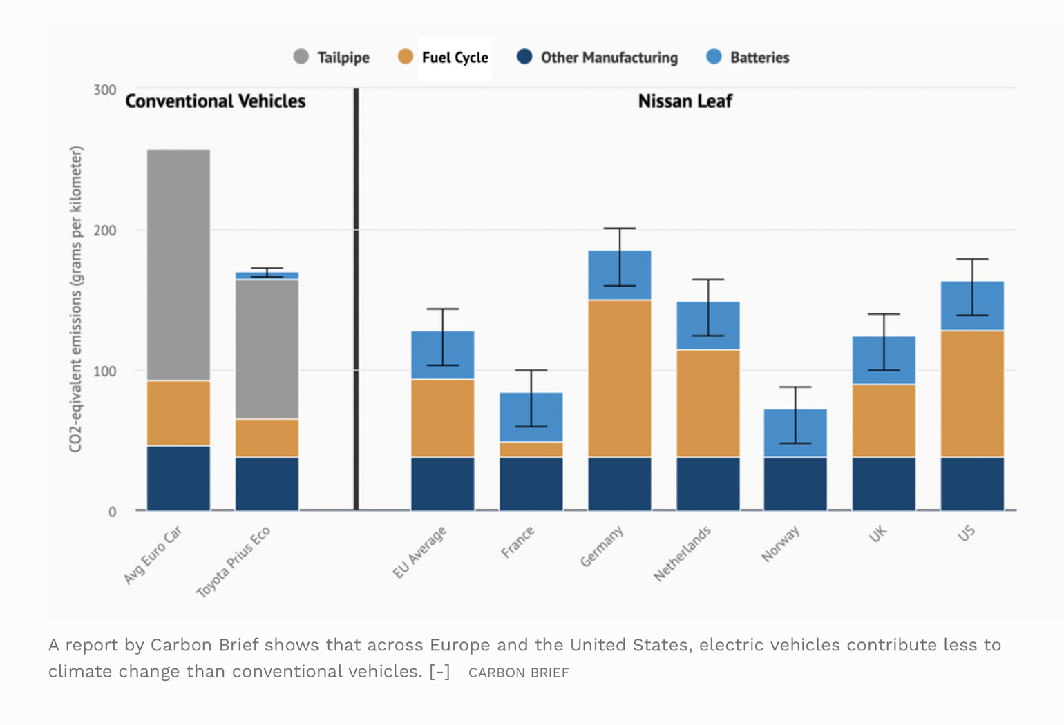 chart showing electric vehicle's impact on climate change