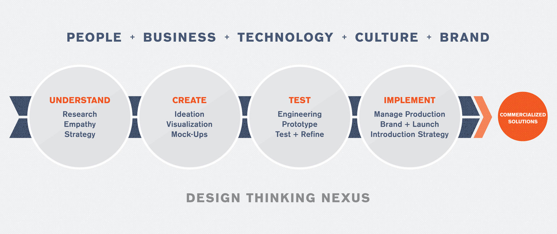 Design Thinking Nexus