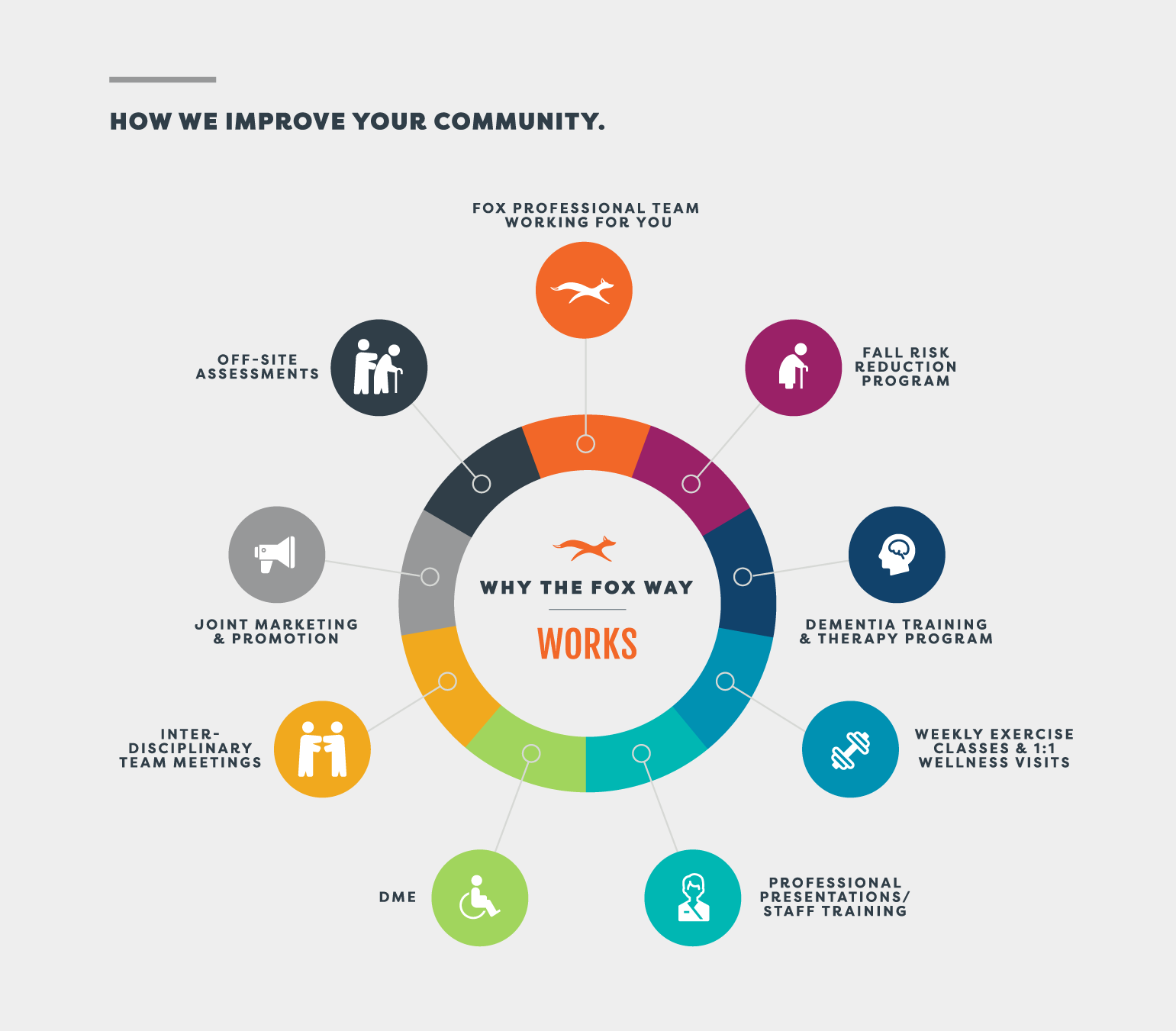 Why The FOX Way Works Graphic